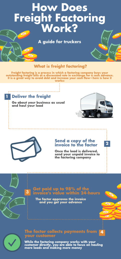 truck factoring infographic