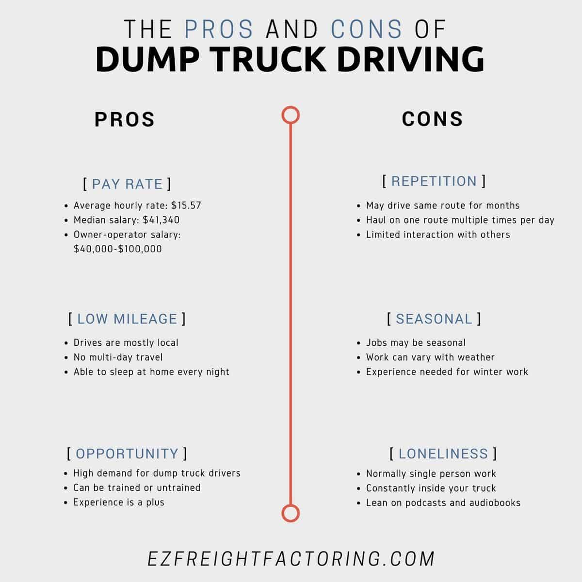 The Pros and Cons of Dump Truck Driving | EZ Freight Factoring